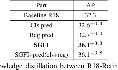 Figure 2 for G-DetKD: Towards General Distillation Framework for Object Detectors via Contrastive and Semantic-guided Feature Imitation