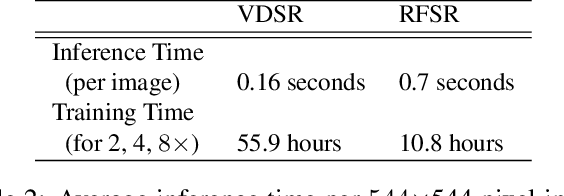 Figure 4 for The Effects of Super-Resolution on Object Detection Performance in Satellite Imagery