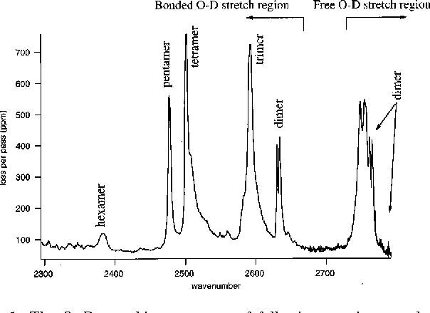 infra red spectroscopy of hcl and dcl gas essay Ftir spectroscopy of hcl and dcl harmonic oscillator  fourier transform infrared spectroscopy - fourier transform infrared spectroscopy berezin danila moscow.