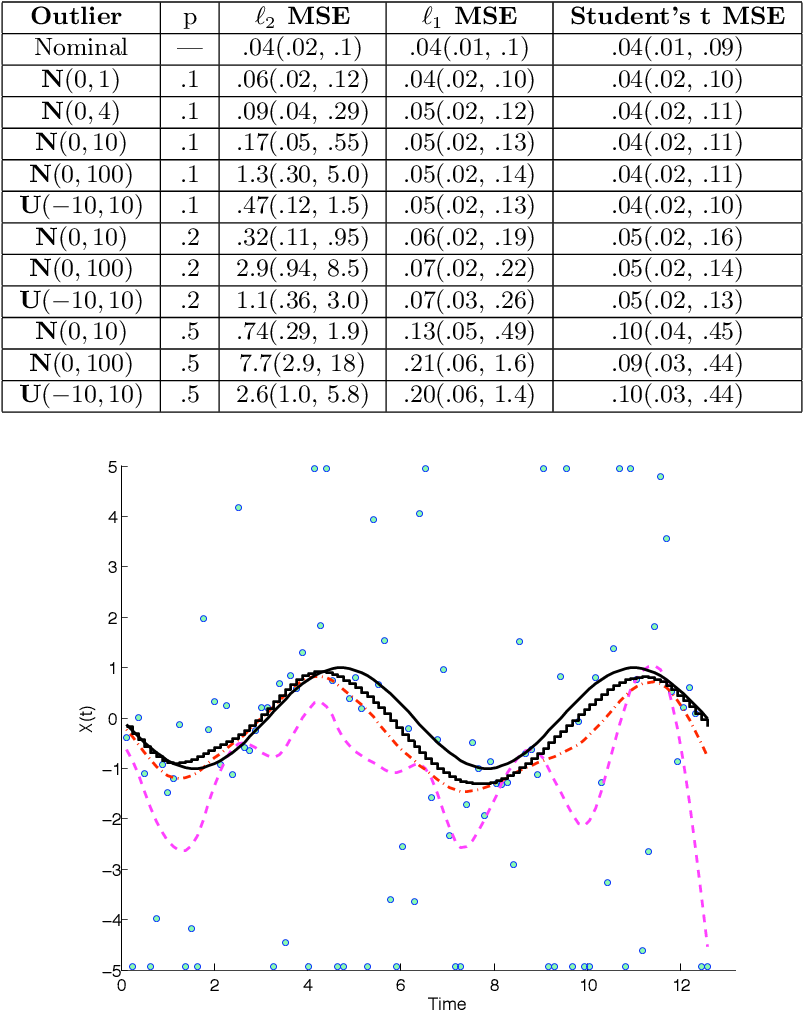 Figure 2 for Robust and Trend Following Student's t Kalman Smoothers