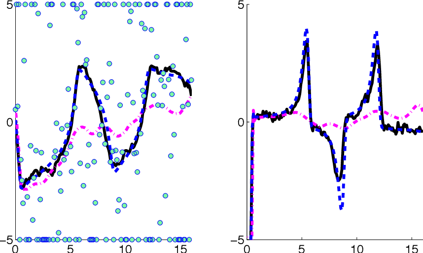 Figure 3 for Robust and Trend Following Student's t Kalman Smoothers