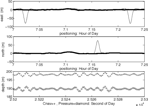 Figure 4 for Robust and Trend Following Student's t Kalman Smoothers