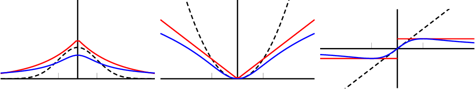 Figure 1 for Robust and Trend Following Student's t Kalman Smoothers