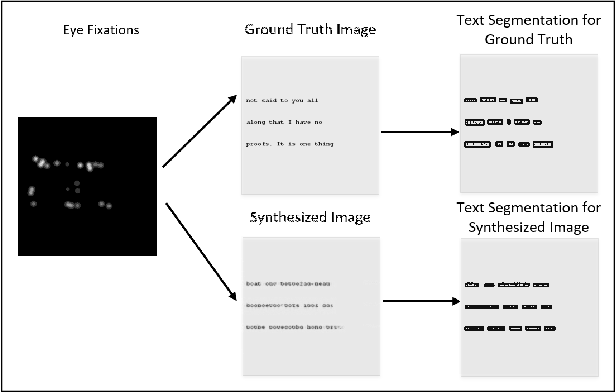 Figure 2 for WAYLA - Generating Images from Eye Movements
