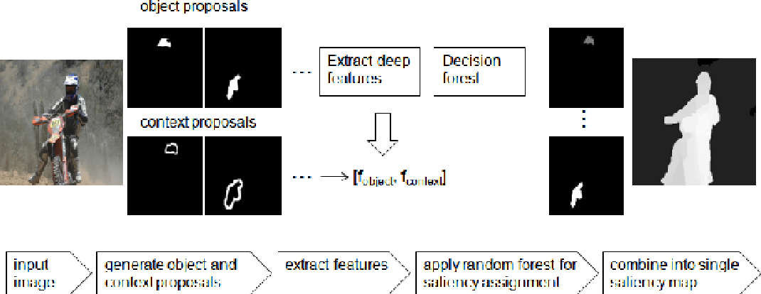 Figure 3 for Context Proposals for Saliency Detection