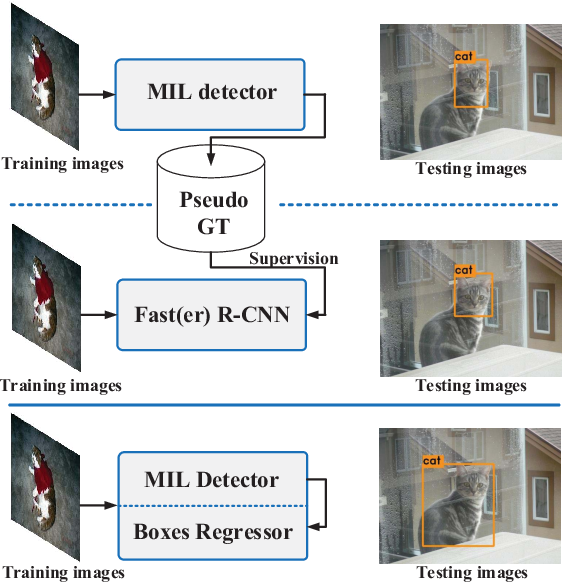 Figure 1 for Towards Precise End-to-end Weakly Supervised Object Detection Network