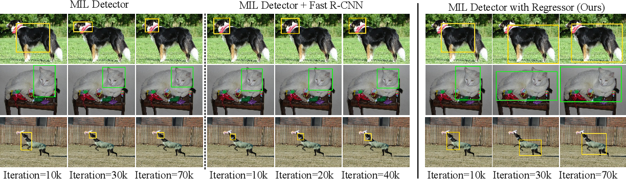 Figure 3 for Towards Precise End-to-end Weakly Supervised Object Detection Network