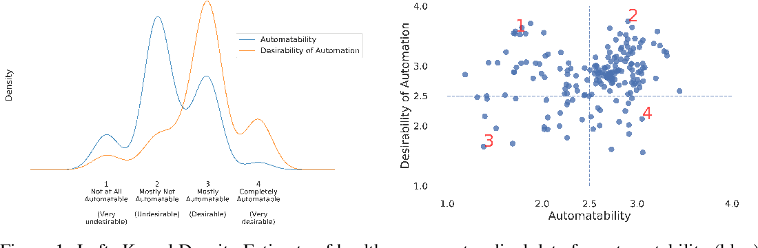 Figure 2 for Towards better healthcare: What could and should be automated?