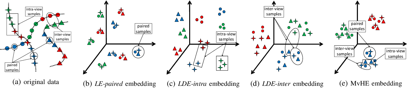 Figure 1 for Multi-view Hybrid Embedding: A Divide-and-Conquer Approach