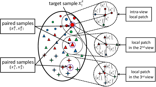 Figure 2 for Multi-view Hybrid Embedding: A Divide-and-Conquer Approach