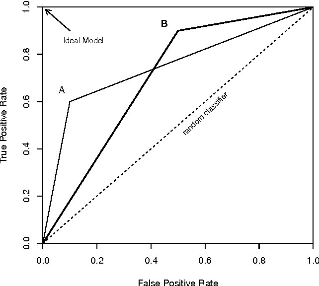 Figure 2 for A Survey of Predictive Modelling under Imbalanced Distributions