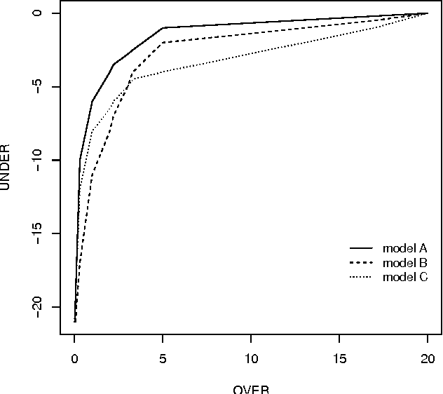 Figure 4 for A Survey of Predictive Modelling under Imbalanced Distributions