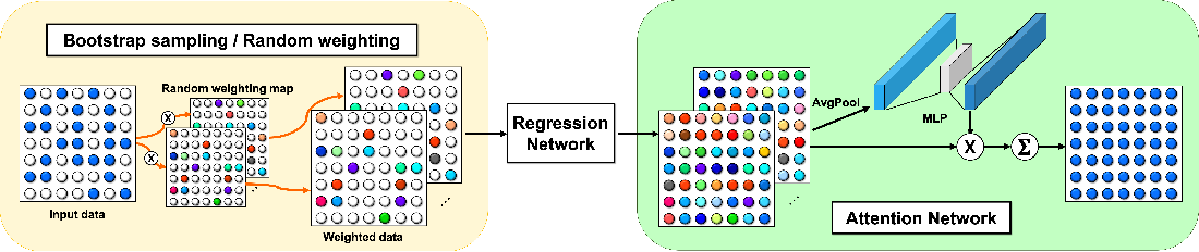 Figure 1 for Boosting CNN beyond Label in Inverse Problems