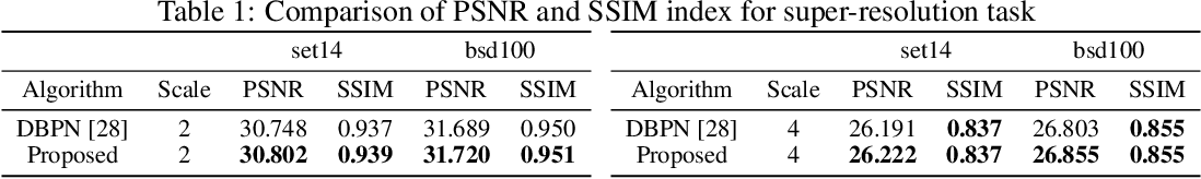 Figure 2 for Boosting CNN beyond Label in Inverse Problems