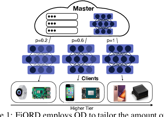 Figure 1 for FjORD: Fair and Accurate Federated Learning under heterogeneous targets with Ordered Dropout