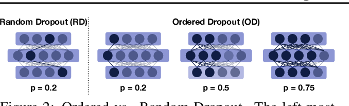 Figure 3 for FjORD: Fair and Accurate Federated Learning under heterogeneous targets with Ordered Dropout