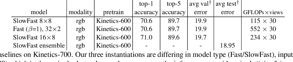 Figure 3 for SlowFast Networks for Video Recognition