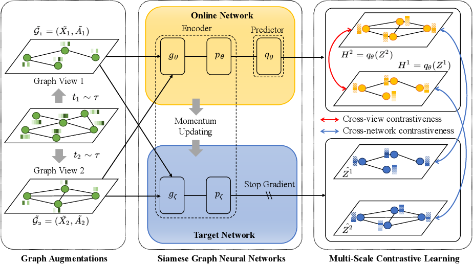 Figure 1 for Multi-Scale Contrastive Siamese Networks for Self-Supervised Graph Representation Learning