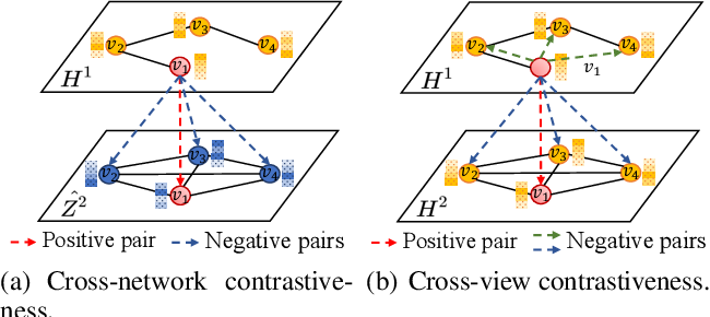 Figure 3 for Multi-Scale Contrastive Siamese Networks for Self-Supervised Graph Representation Learning