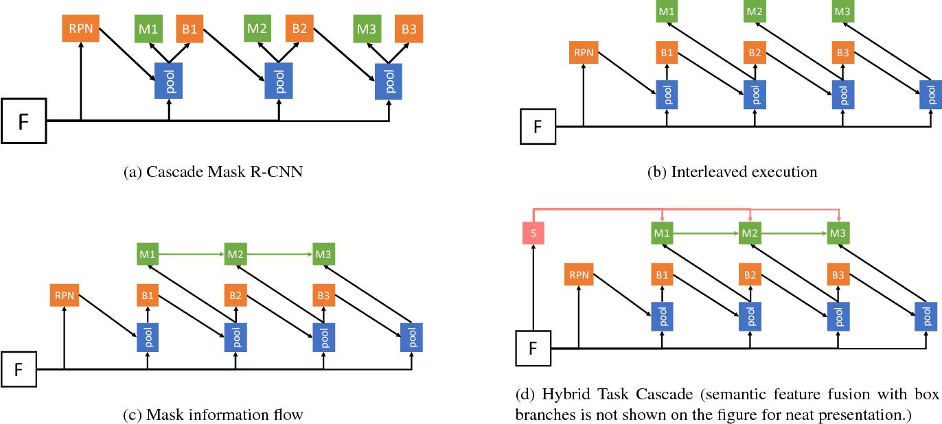 Hybrid Task Cascade for Instance Segmentation