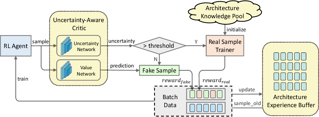 Figure 1 for FNAS: Uncertainty-Aware Fast Neural Architecture Search