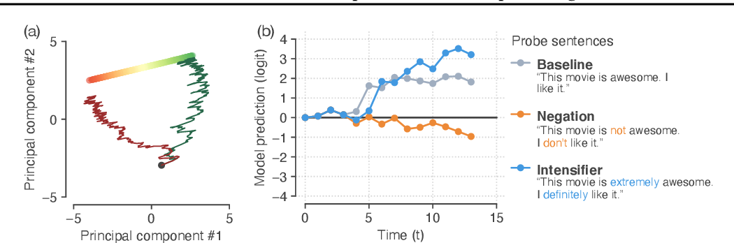 Figure 1 for How recurrent networks implement contextual processing in sentiment analysis