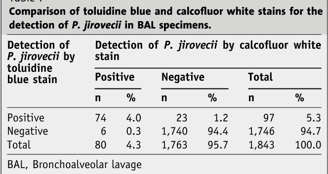 Detection of Pneumocystis jirovecii by Two Staining Methods