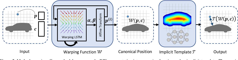 Figure 3 for Deep Implicit Templates for 3D Shape Representation