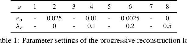 Figure 2 for Deep Implicit Templates for 3D Shape Representation