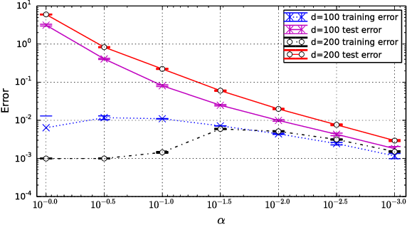 Figure 1 for Algorithmic Regularization in Over-parameterized Matrix Sensing and Neural Networks with Quadratic Activations
