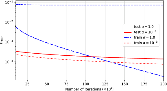 Figure 2 for Algorithmic Regularization in Over-parameterized Matrix Sensing and Neural Networks with Quadratic Activations