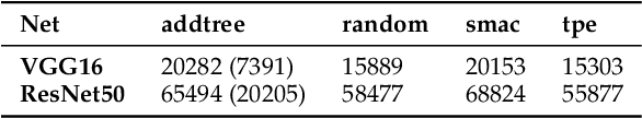 Figure 4 for Additive Tree-Structured Conditional Parameter Spaces in Bayesian Optimization: A Novel Covariance Function and a Fast Implementation