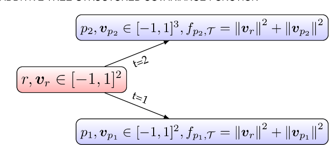 Figure 1 for Additive Tree-Structured Conditional Parameter Spaces in Bayesian Optimization: A Novel Covariance Function and a Fast Implementation