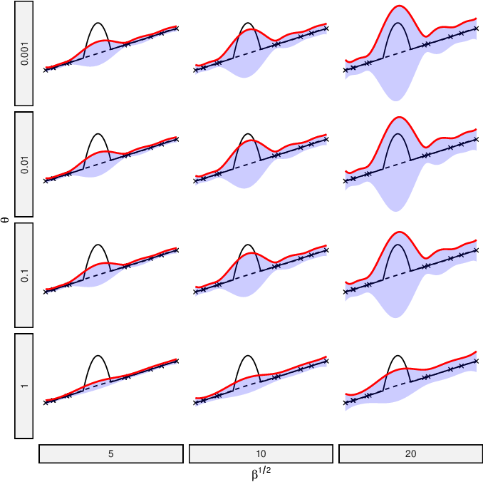 Figure 3 for Additive Tree-Structured Conditional Parameter Spaces in Bayesian Optimization: A Novel Covariance Function and a Fast Implementation