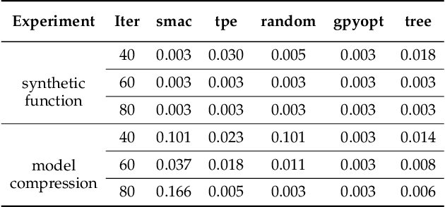 Figure 2 for Additive Tree-Structured Conditional Parameter Spaces in Bayesian Optimization: A Novel Covariance Function and a Fast Implementation