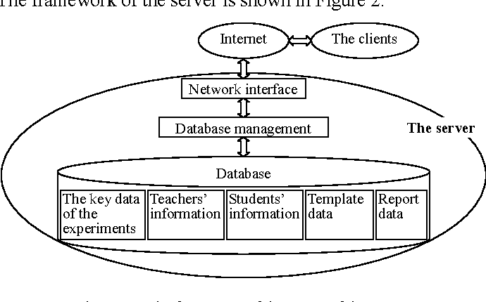 The remote education assistant system for the virtual physics ...