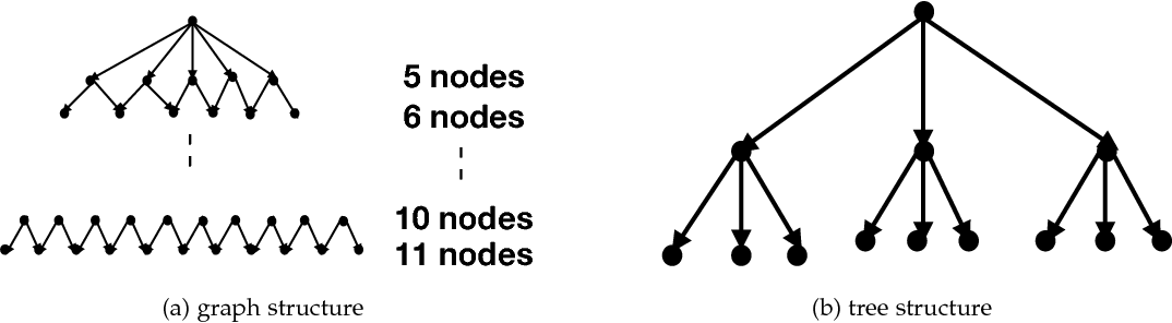 Figure 2 for P-MCGS: Parallel Monte Carlo Acyclic Graph Search