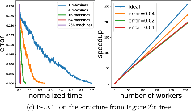 Figure 3 for P-MCGS: Parallel Monte Carlo Acyclic Graph Search