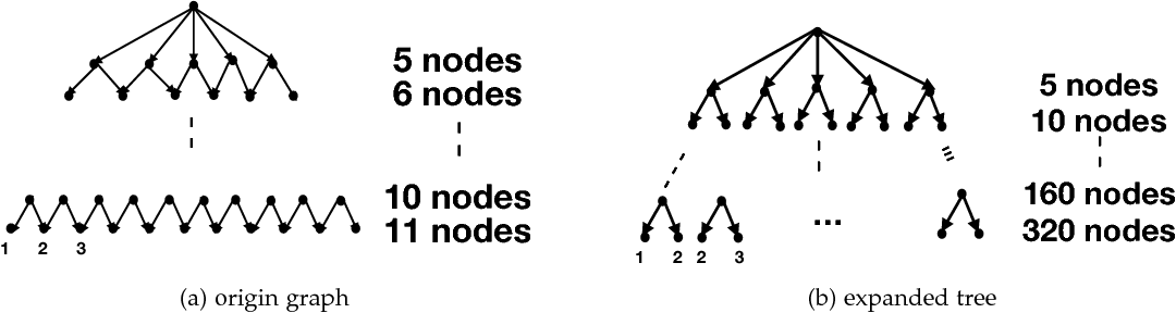Figure 4 for P-MCGS: Parallel Monte Carlo Acyclic Graph Search