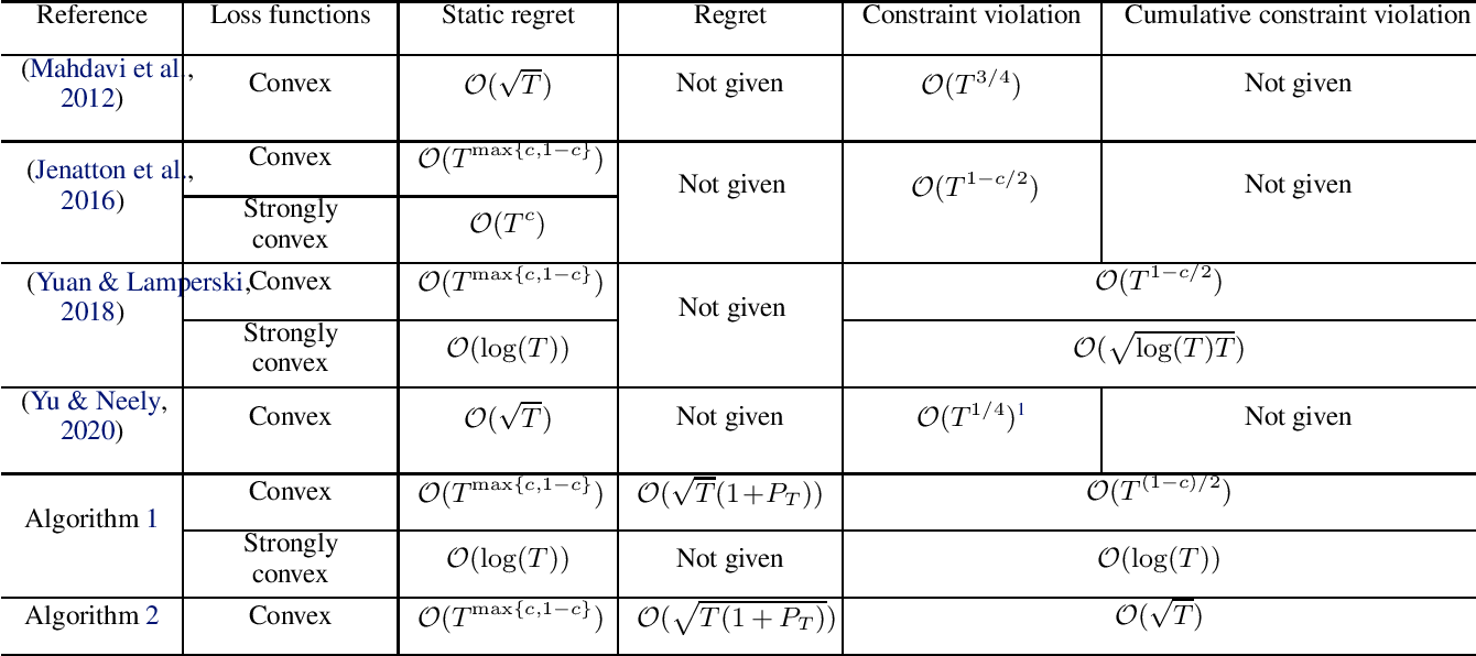 Figure 1 for Regret and Cumulative Constraint Violation Analysis for Online Convex Optimization with Long Term Constraints