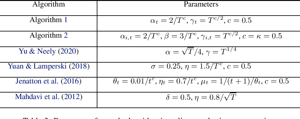 Figure 4 for Regret and Cumulative Constraint Violation Analysis for Online Convex Optimization with Long Term Constraints