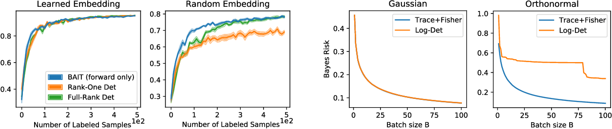 Figure 2 for Gone Fishing: Neural Active Learning with Fisher Embeddings