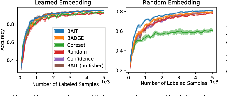 Figure 3 for Gone Fishing: Neural Active Learning with Fisher Embeddings