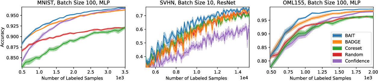 Figure 4 for Gone Fishing: Neural Active Learning with Fisher Embeddings