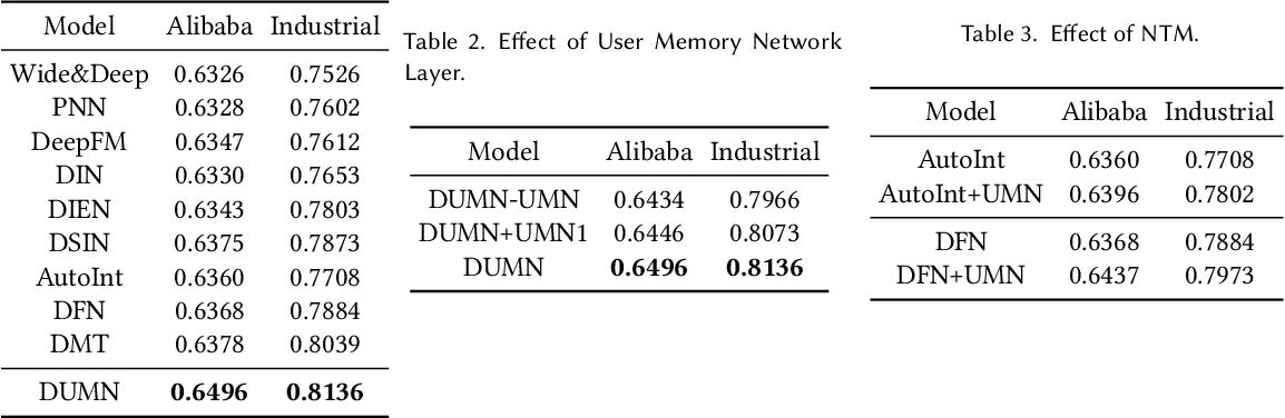 Figure 3 for Denoising User-aware Memory Network for Recommendation