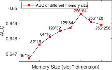 Figure 2 for Denoising User-aware Memory Network for Recommendation