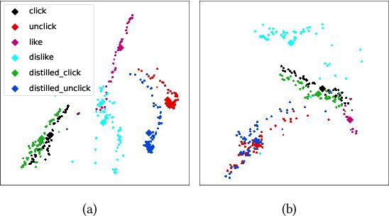 Figure 4 for Denoising User-aware Memory Network for Recommendation