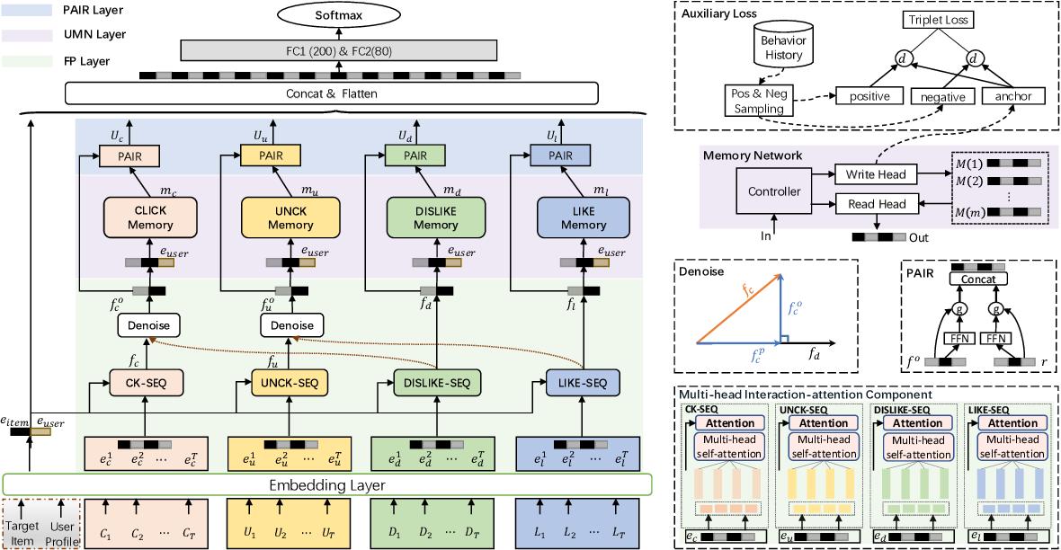 Figure 1 for Denoising User-aware Memory Network for Recommendation