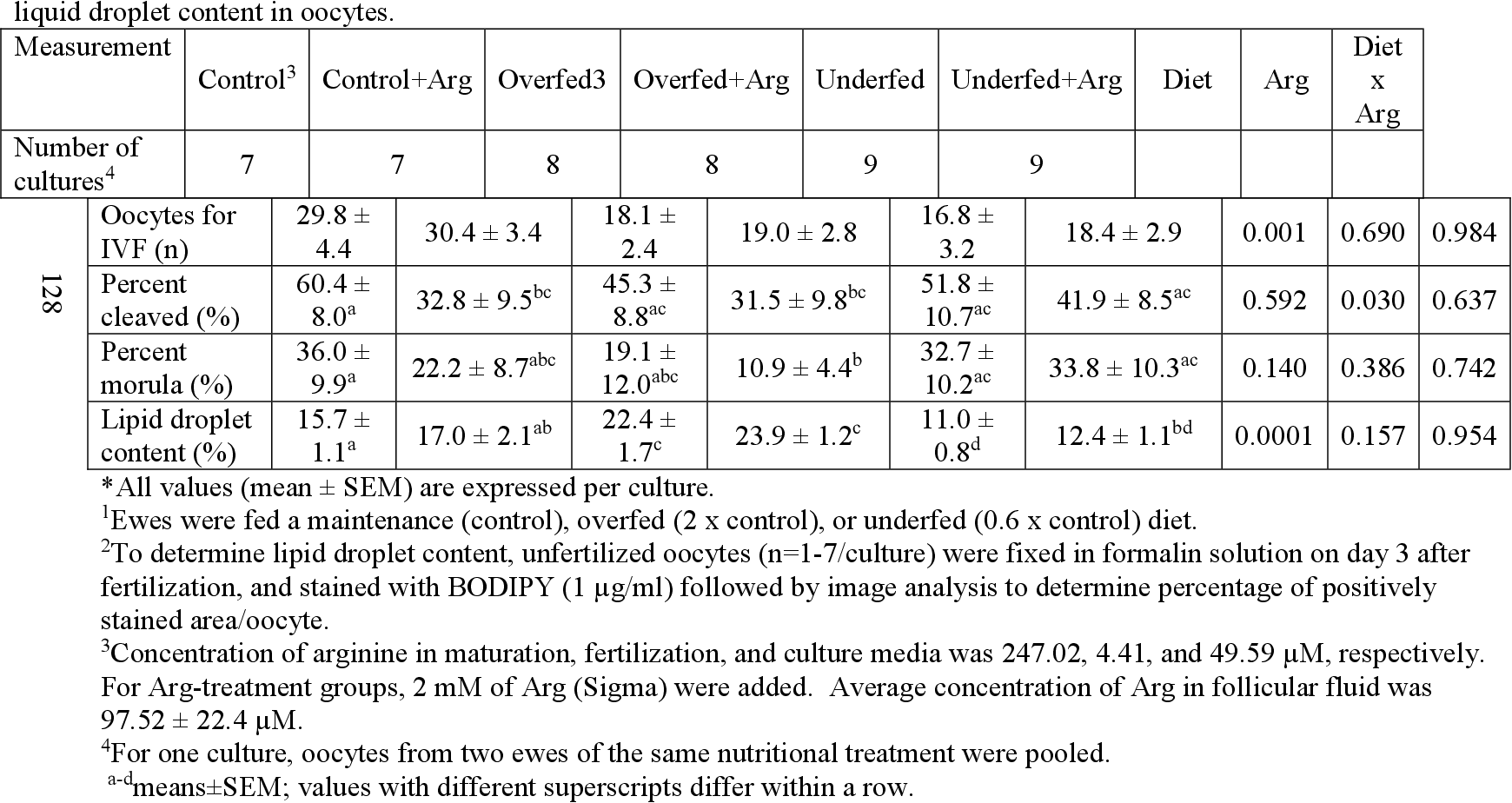 Table 3.2. Effects of nutritional plane and arginine (Arg) or saline (Sal) treatment on cleavage and morula rates, and liquid droplet content in oocytes.