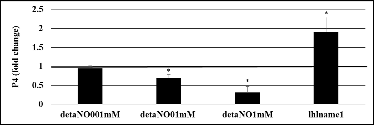 Figure 4.1. The effects of DETA-NONOate (1.0, 0.1, or 0.01 mM) and LH + L-NAME (1.0 mM) dose response on P4 secretion from d 5 luteal cells collected from control ewes. * indicates P<0.05 compared to 1 (bold line).